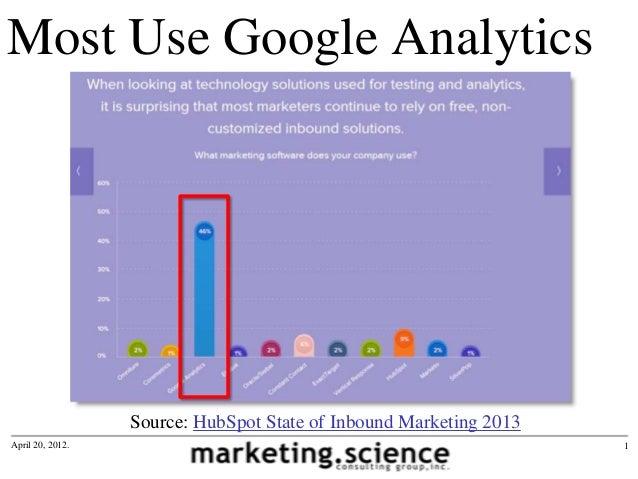 Most Use Google AnalyticsApril 20, 2012. 1Source: HubSpot State of Inbound Marketing 2013