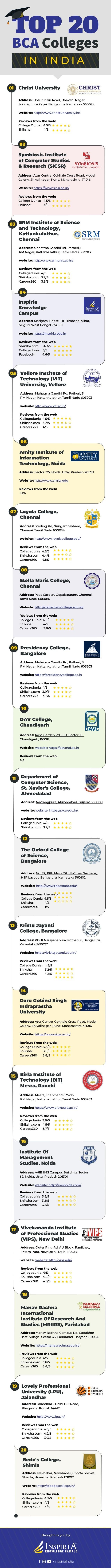 TOP 20 I N I N D I A Christ University Address: Hosur Main Road, Bhavani Nagar, Suddagunte Palya, Bengaluru, Karnataka 560...