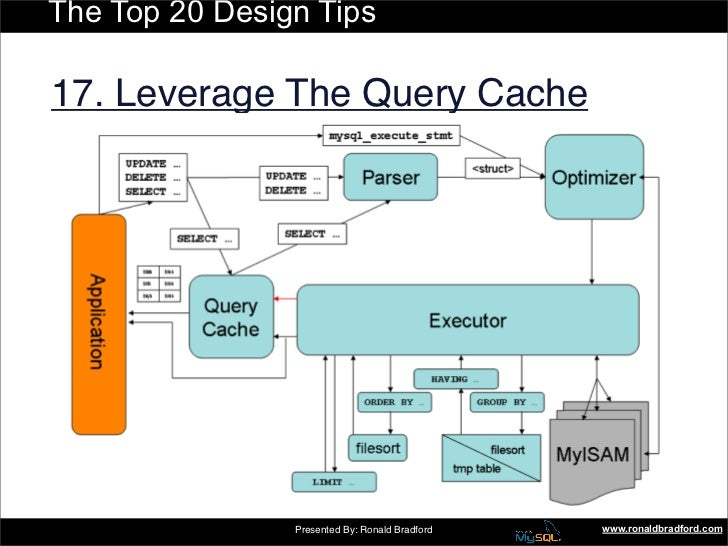 The Top 20 Design Tips  17. Leverage The Query Cache                     Presented By: Ronald Bradford   www.ronaldbradfor...
