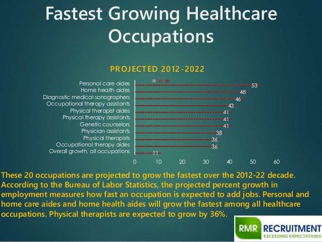 top 20 healthcare jobs in 2015