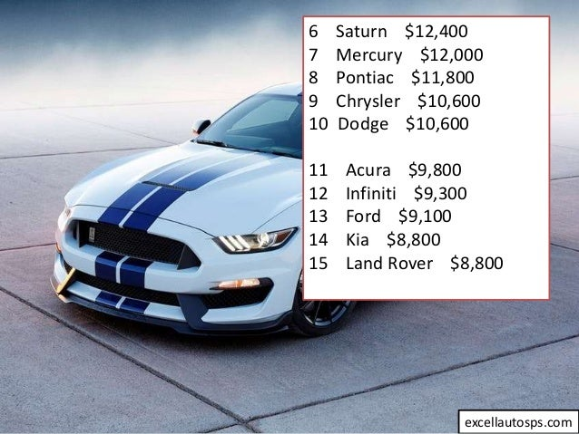 Top 20 The Most Expensive In Maintenance Luxury Cars