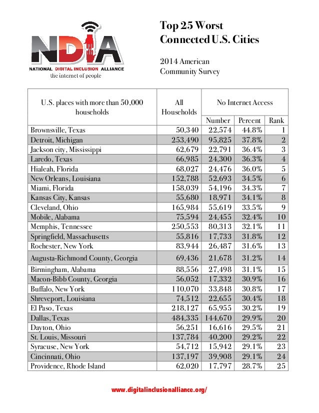 Top 25 Worst Connected U.S. Cities 2014 American Community Survey 	    www.digitalinclusionalliance.org/ 	    U.S. ...