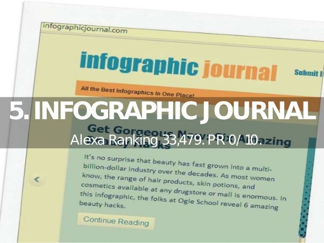 Top 40 Free Infographics Submission Sites