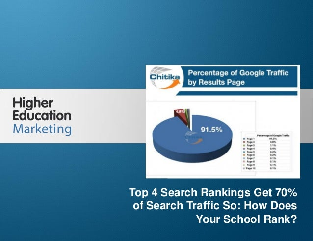 Top 4 Search Rankings Get 70% of Search Traffic: So How Does Your School Rank? Slide 1 Top 4 Search Rankings Get 70% of Se...