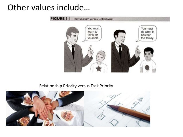 Other values include… Relationship Priority versus Task Priority