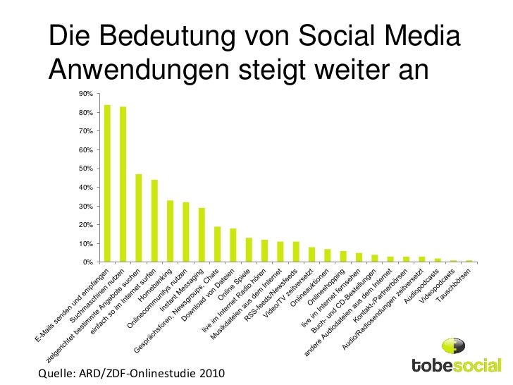 Die Top 50 Online Marketing Statistiken, Diagramme und Charts (Social…