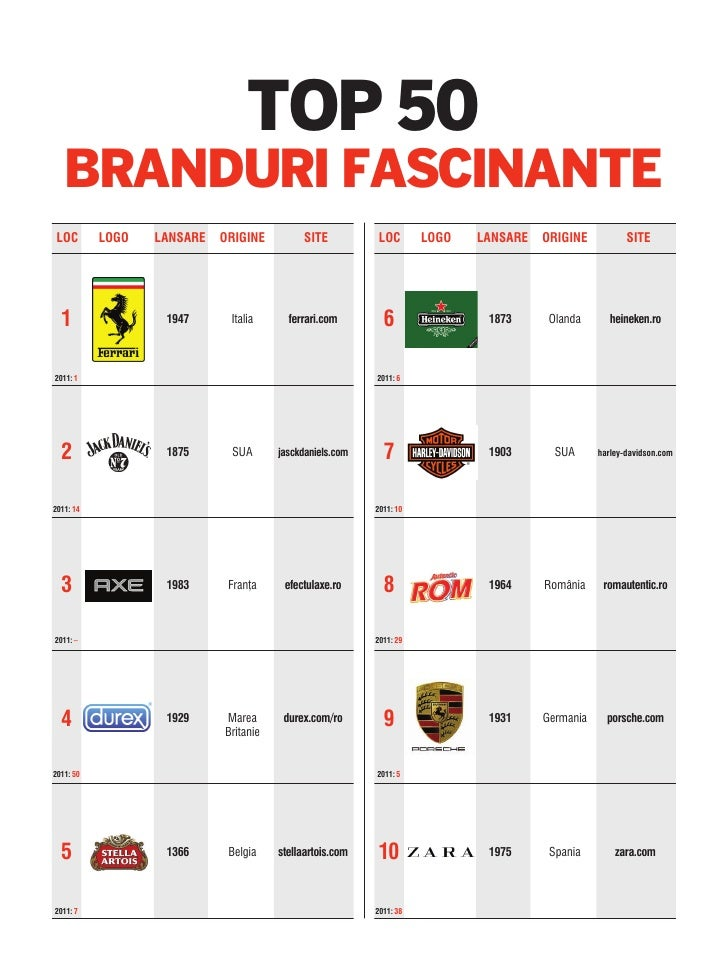 TOP 50   BRANDURI FASCINANTE LOC       LOGO   LANSARE   ORIGINE         SITE           LOC       LOGO   LANSARE   ORIGINE ...