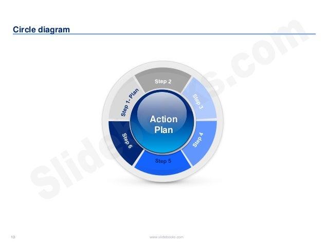 13 www.slidebooks.com13 Circle diagram Action Plan