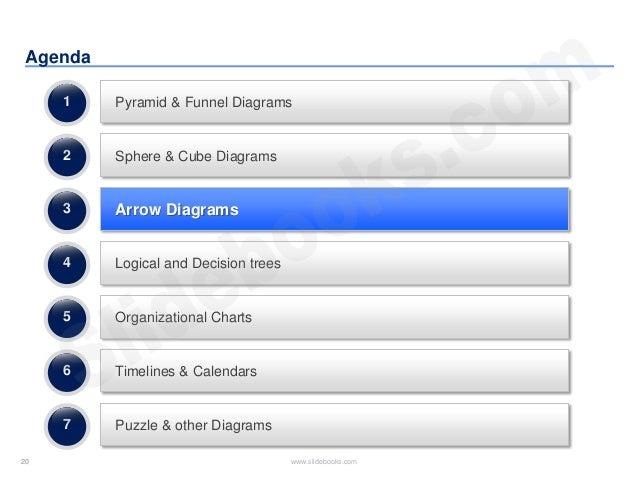 20 www.slidebooks.com20 Agenda Pyramid & Funnel Diagrams Sphere & Cube Diagrams Arrow Diagrams 1 2 3 Logical and Decision ...