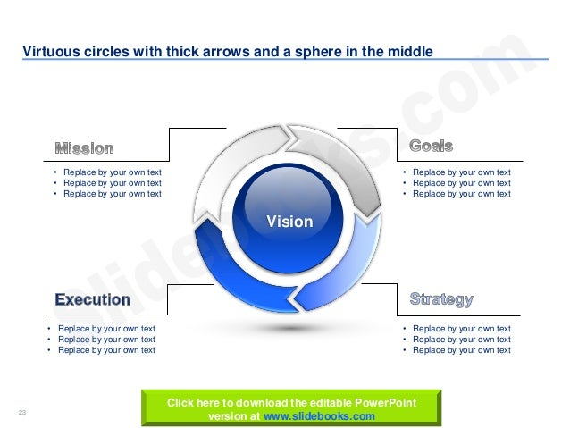 23 www.slidebooks.com23 Virtuous circles with thick arrows and a sphere in the middle Vision • Replace by your own text • ...