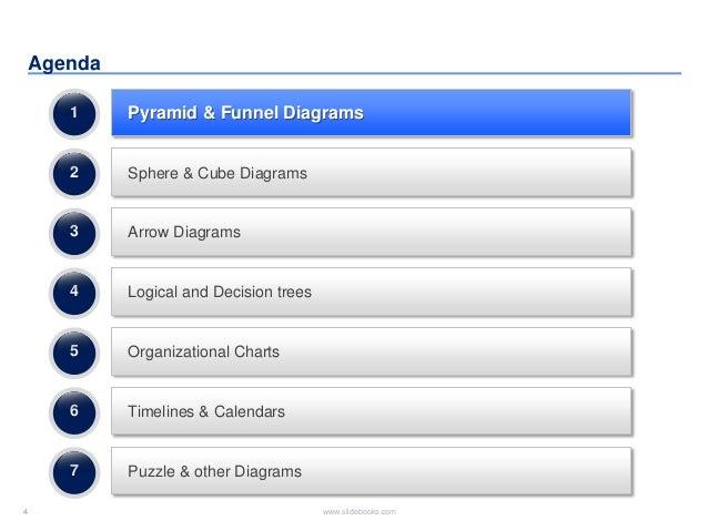 4 www.slidebooks.com4 Agenda Pyramid & Funnel Diagrams Sphere & Cube Diagrams Arrow Diagrams 1 2 3 Logical and Decision tr...