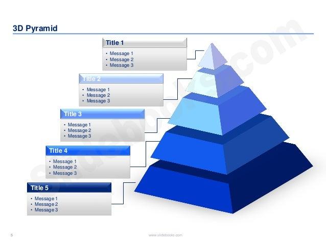 5 www.slidebooks.com5 3D Pyramid Title 1 • Message 1 • Message 2 • Message 3 Title 2 Title 3 • Message 1 • Message 2 • Mes...
