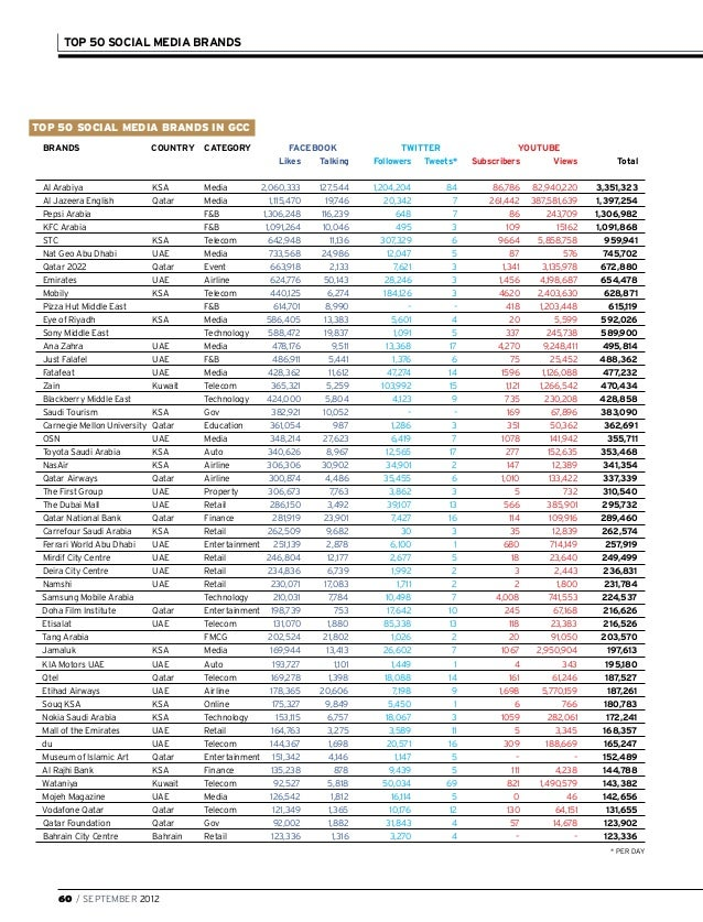 Top 50 Middle East Brands on Social Media (2012)