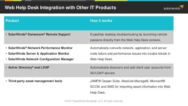 Additional ITSM Functions In Web Help Desk; 10.