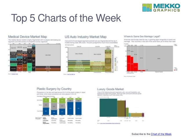 Top 5 Charts of the Week Subscribe to the Chart of the Week