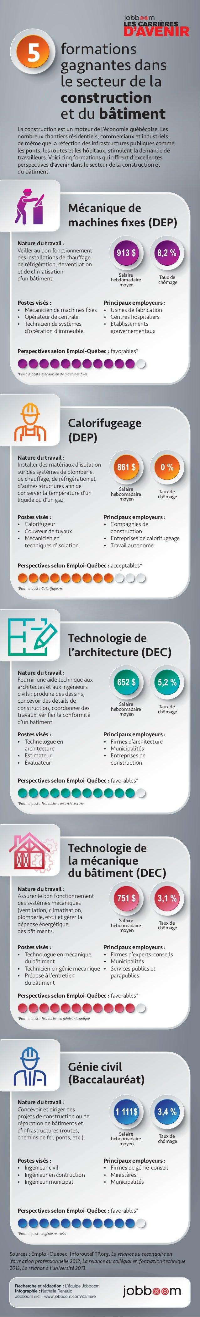 5  Mécanique de  machines fixes (DEP)  913 $ 8,2 %  Salaire  hebdomadaire  moyen  Principaux employeurs :  • Usines de fab...