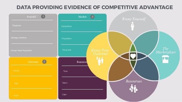 Yourself Customer Market Resources Diagnosis Strategic Ambition Unique Value Proposition Competitors Proposition Force=ma ...