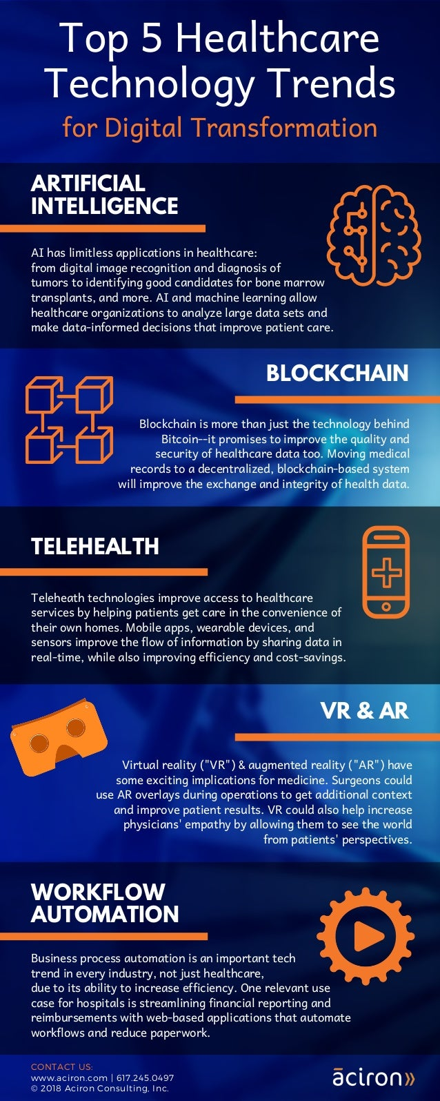 Top 5 Healthcare Technology Trends for Digital Transformation