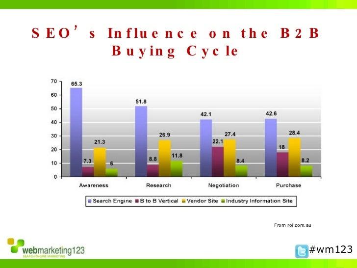 Top 5 SEO Mistakes in B2B Slide 2