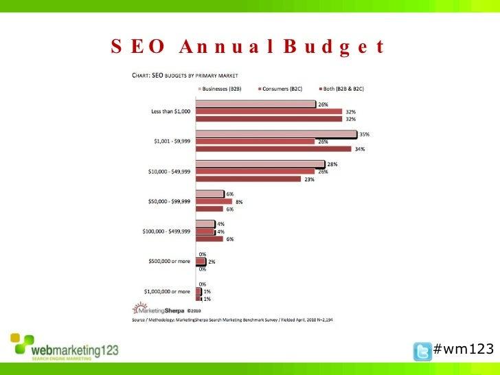 Top 5 SEO Mistakes in B2B Slide 3