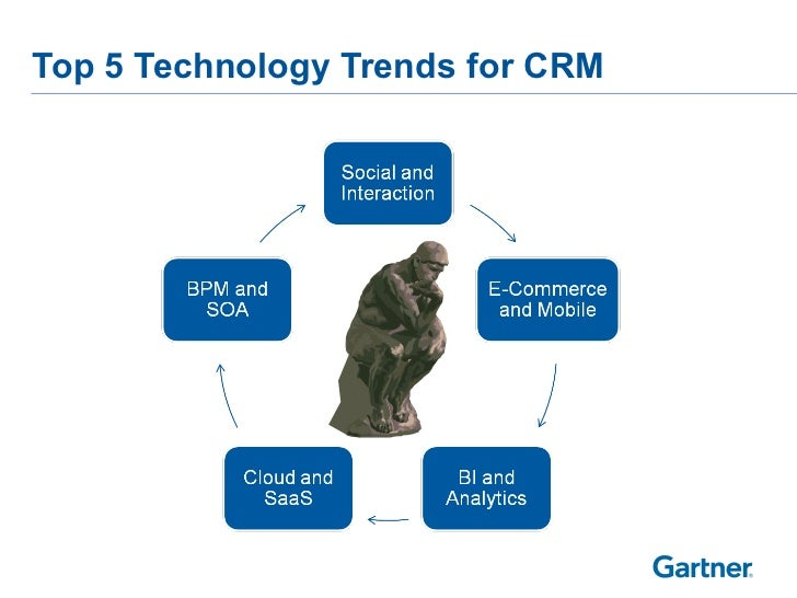 Top 5 Technology Trends for CRM