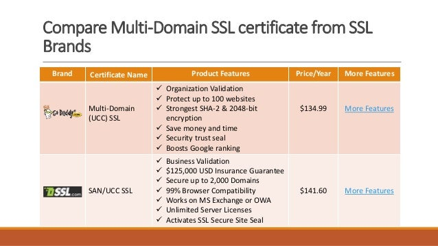 Top 7 Cheap Multi-Domain SSL Certificate Providers