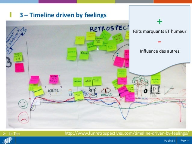Page 14Public SII  Le Top 3 – Timeline driven by feelings + Faits marquants ET humeur - Influence des autres http://www.f...