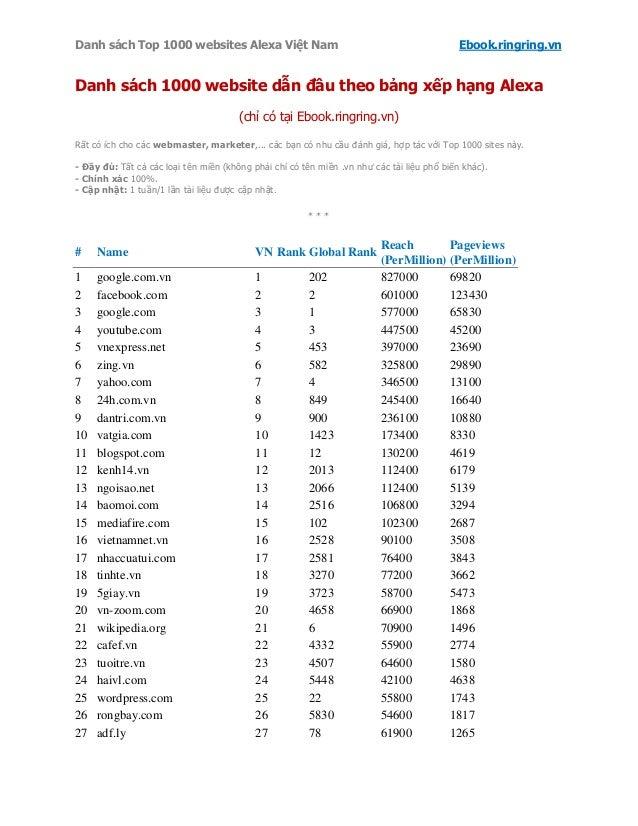 Danh sách Top 1000 websites Alexa Việt Nam                                                  Ebook.ringring.vnDanh sách 100...