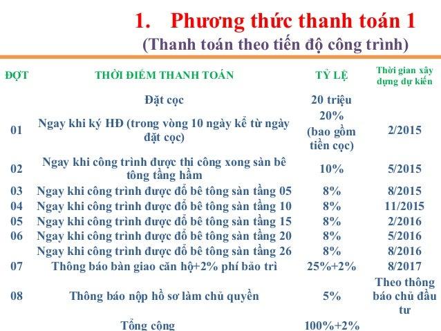 02 Ngân Hàng hỗ trợ 1.Ngân Hàng VietcomBank 2.Ngân Hàng BIDV NGÂN HÀNG HỖ TRỢ