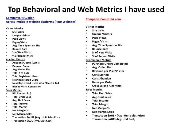 Top Behavioral and Web Metrics I have usedCompany: AtAuction                                  Company: CompUSA.comAcross m...