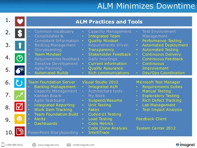Application Lifecycle Management Alm
