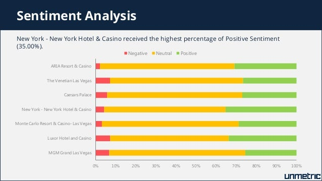 hotel casino analysis Director of financial analysis (excalibur) excalibur hotel & casino 93550 posted 30+ days ago slot mechanic (excalibur) excalibur hotel & casino 47360.