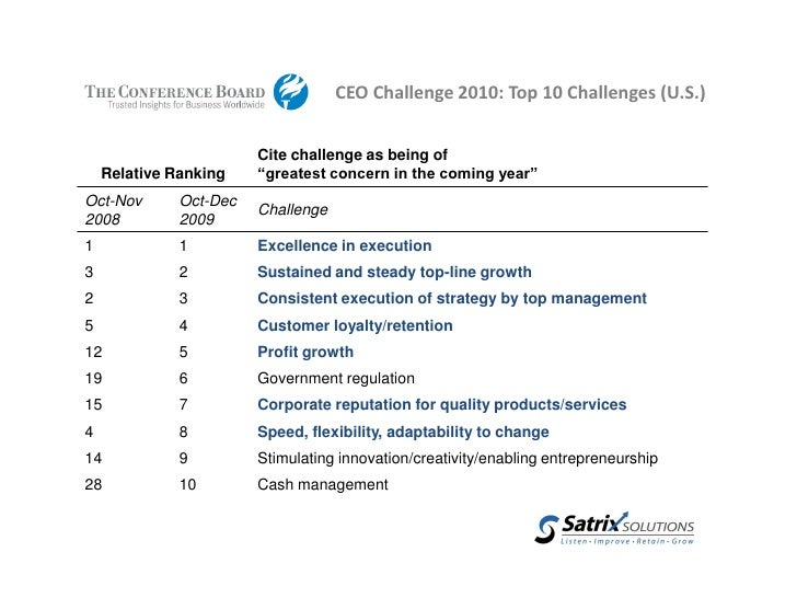 The Top 10 Challenges Of Special >> Top Ceo Challenges 2010