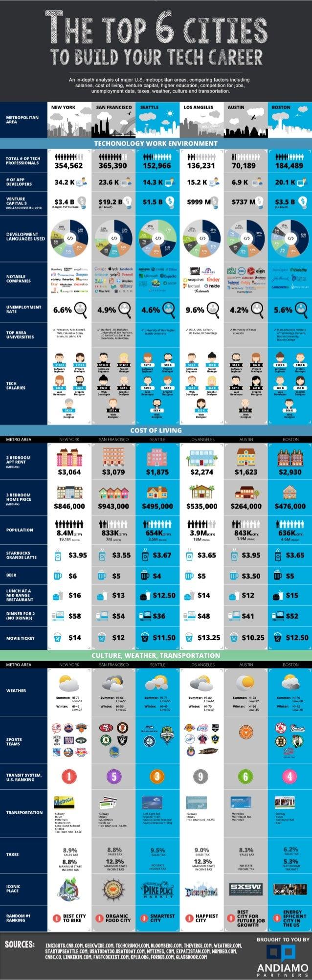An in-depth analysis of major U. S. metropolitan areas,  comparing factors including salaries,  cost of living,  venture c...