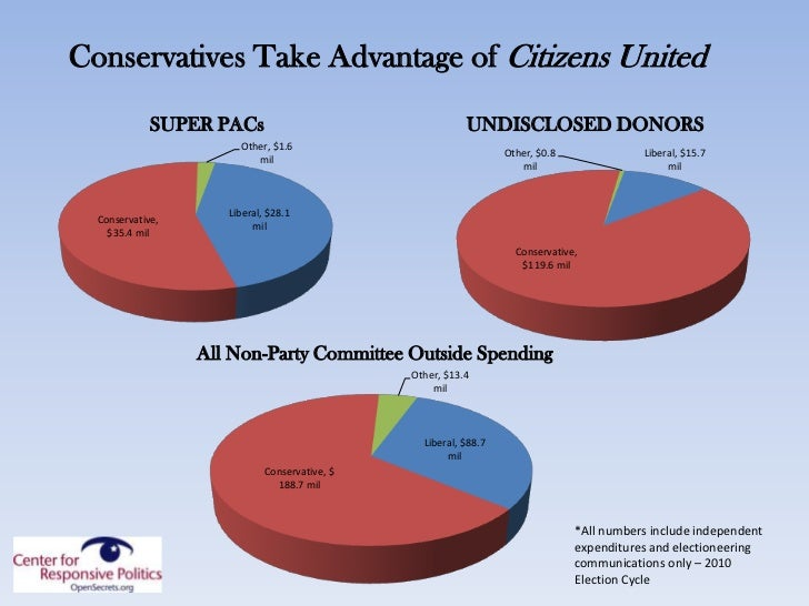 citizens united v federal election So, what hath citizens united  while the soaring spending on elections -- by unions, corporations and individuals -- is well known by this point,.