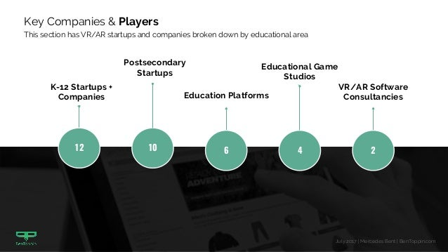 Top Companies and Players in the VR/AR Education Space