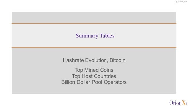 @OrionX_net Hashrate Evolution, Bitcoin   Top Mined Coins  Top Host Countries  Billion Dollar Pool Operators Summary Tab...
