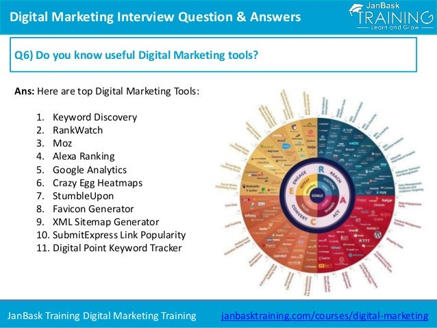 top digital marketing interview question and answers for fresher and
