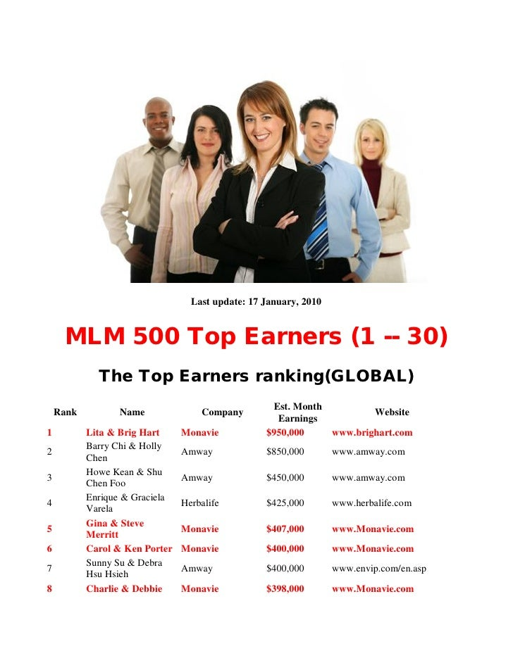 Top 10 Onlyfans Earners