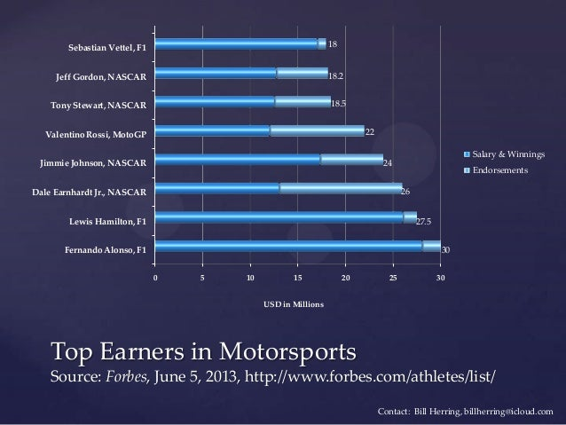 Top Earners in Motorsports Source: Forbes, June 5, 2013, http://www.forbes.com/athletes/list/ 0 5 10 15 20 25 30 Fernando ...