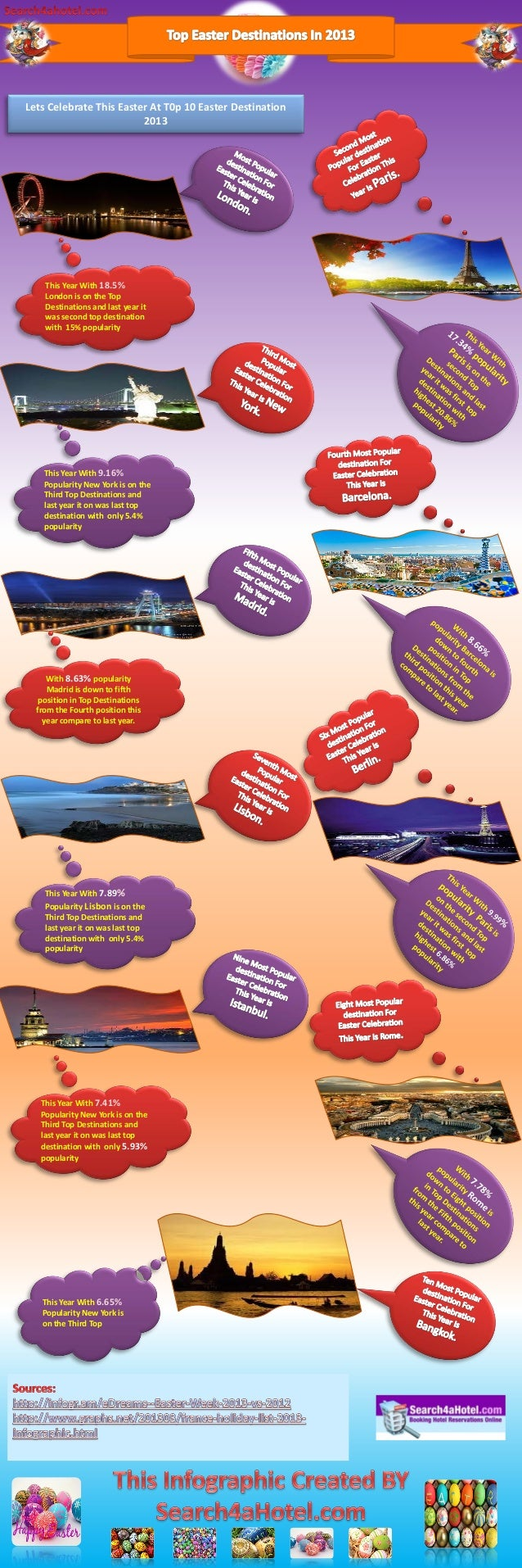 Lets Celebrate This Easter At T0p 10 Easter Destination                         2013    This Year With 18.5%    London is ...