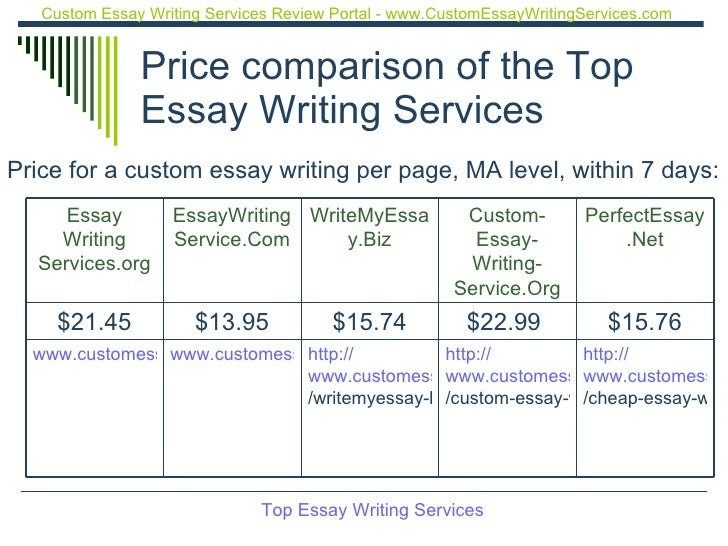 Tips For Writing A Custom Essay On A Tight Deadline