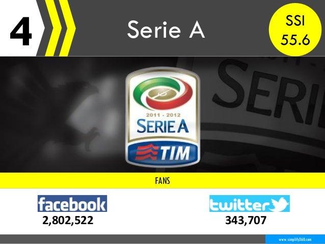4 Serie A www.simplify360.com FANS 2,802,522 343,707 SSI 55.6