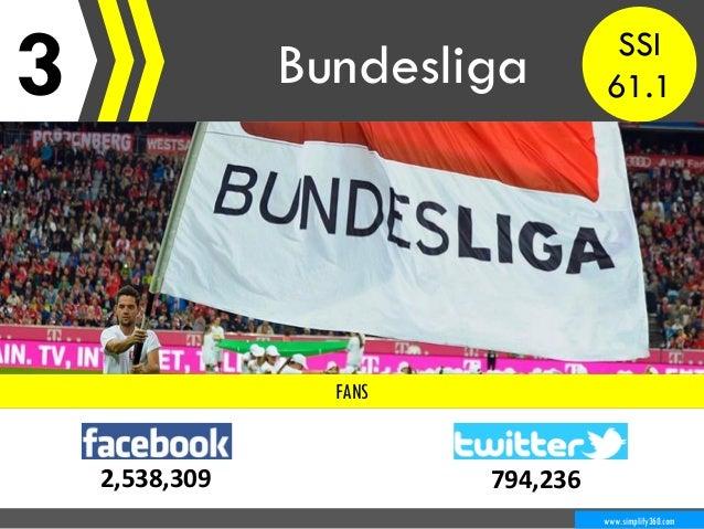 3 Bundesliga www.simplify360.com FANS 2,538,309 794,236 SSI 61.1