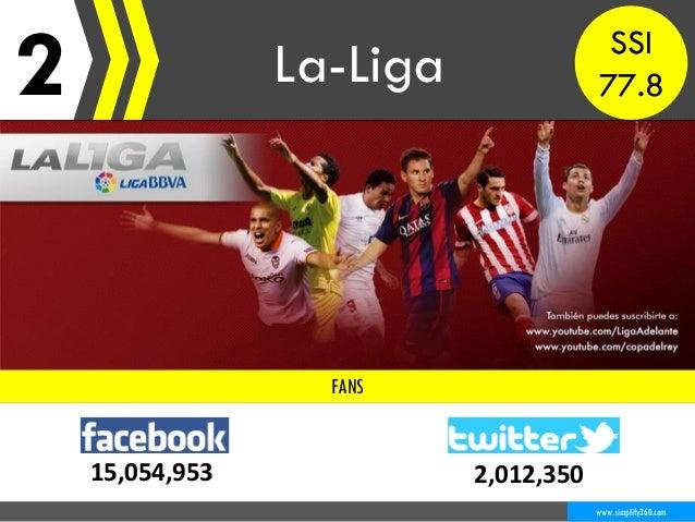 2 La-Liga www.simplify360.com FANS 15,054,953 2,012,350 SSI 77.8