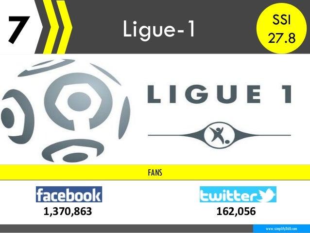 7 Ligue-1 www.simplify360.com FANS 1,370,863 162,056 SSI 27.8
