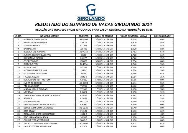 CLASS. NOME DA MATRIZ REGISTRO GRAU DE SANGUE VALOR GENÉTICO - VG (kg) CONFIABILIDADE 1 MEXERICA SANTA LUZIA AE-6109 3/4 H...