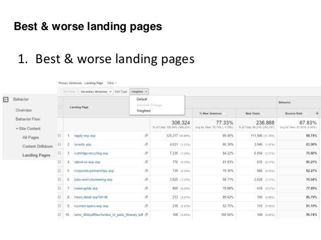 3. Best & worse internal Site Search 3. Best & worse internal Site Search