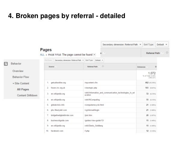 6b. Channel pivoted by userType with metrics of sessions & conversion rate