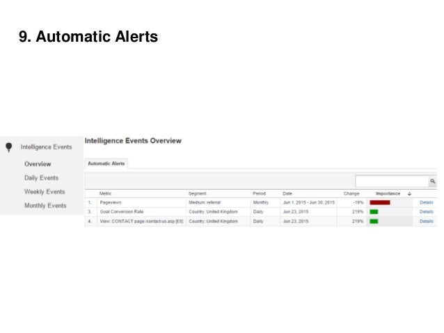 9. Custom Alerts – based on your business logic 1. 404 example 2. Avg order value example